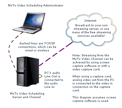 Automated TV System Software, Digital Signage, Video Scheduler